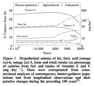 Simopoulos, A.P.  Evolutionary Aspects of Diet, Essential Fatty Acids and Cardiovascular Disease, European Heart Journal Supplements (2001) 3 (Supplement D), D8–D21